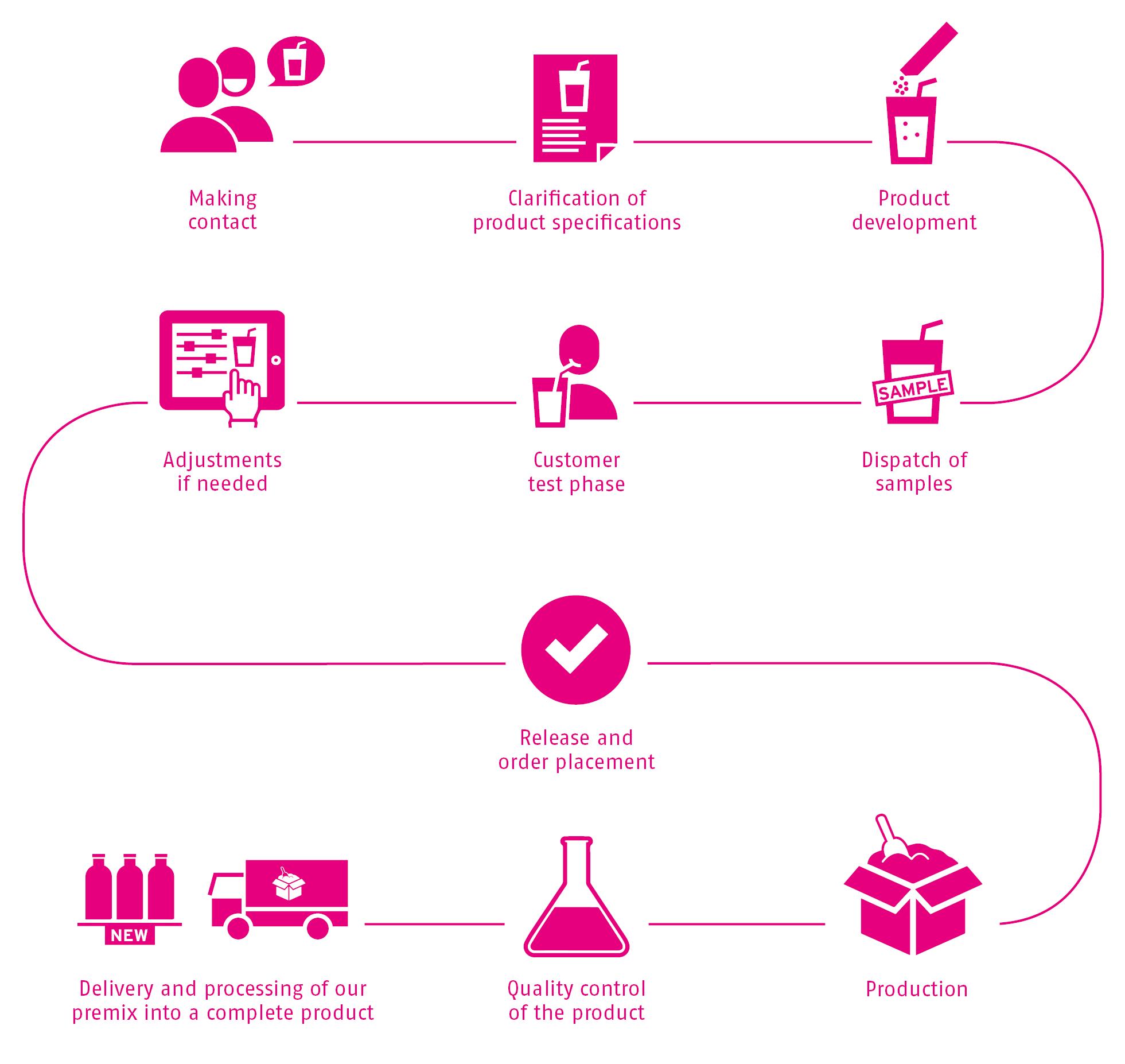Processes_SternVitamin