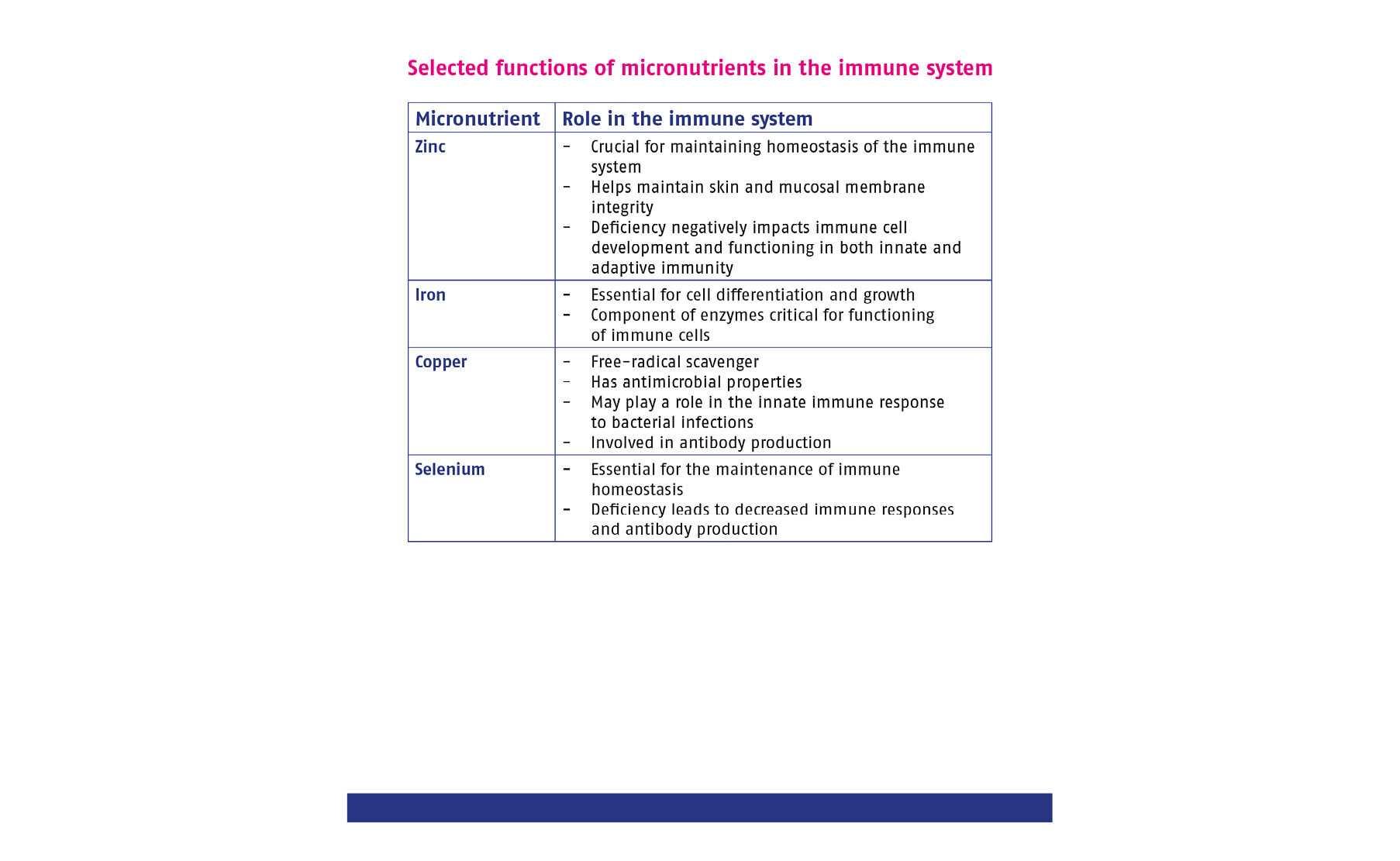 Selected functions of micronutrients in the immune system